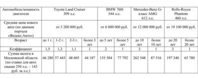 Размер налога на машину по мощности