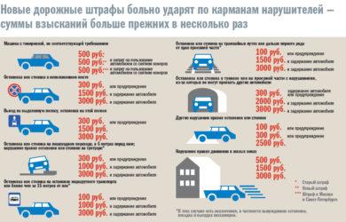 Штрафы ГИБДД суммы за нарушения